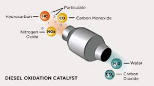 A Diesel Oxidation Catalyst (DOC) oxidizes two key Diesel exhaust species: CO and unburned fuel (HC); it also converts NO species to NO2, useful for passive DPF operation and promoting NOx reduction in SCR.