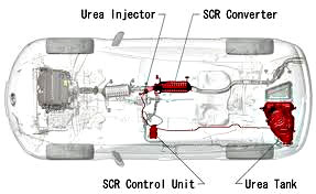 Depiction of a urea delivery system in a vehicle, including the urea (DEF) tank, the control unit, the injector and the SCR catalyst.